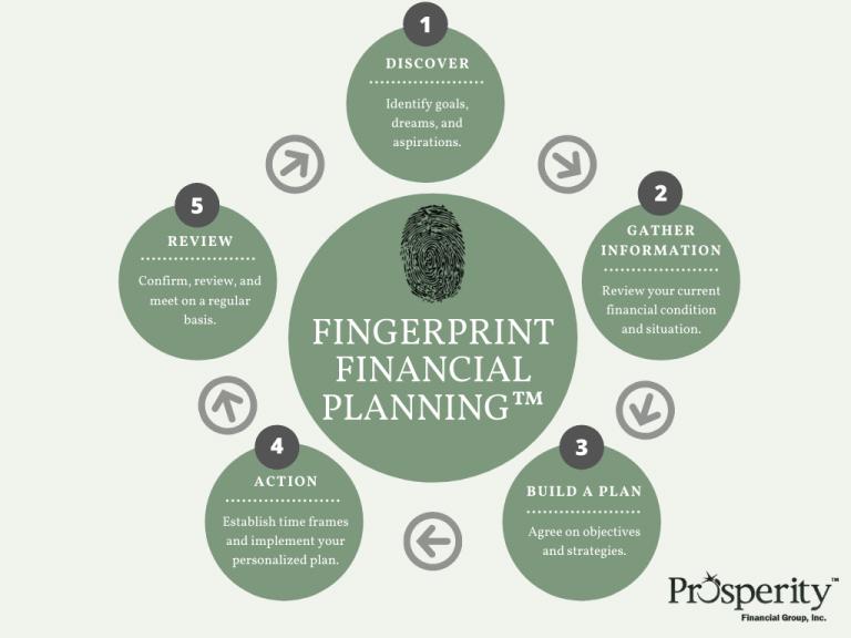 Prosperity Financial Group Fingerprint Financial Planning