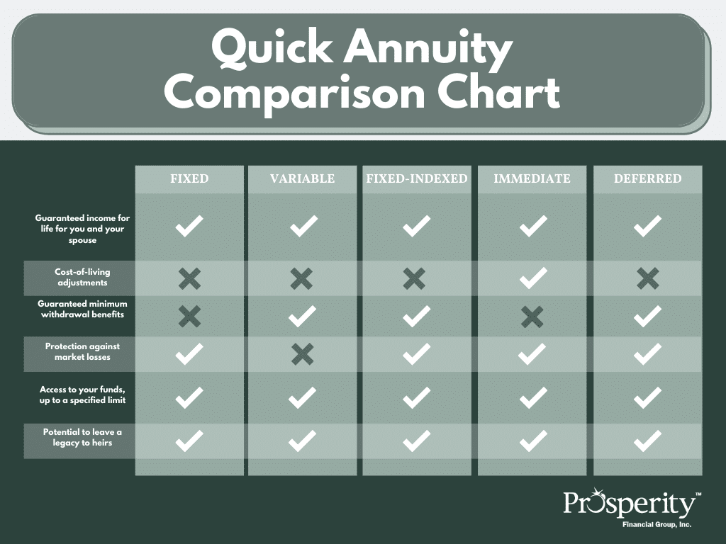 Prosperity Financial Group - Quick Annuity Comparison Chart