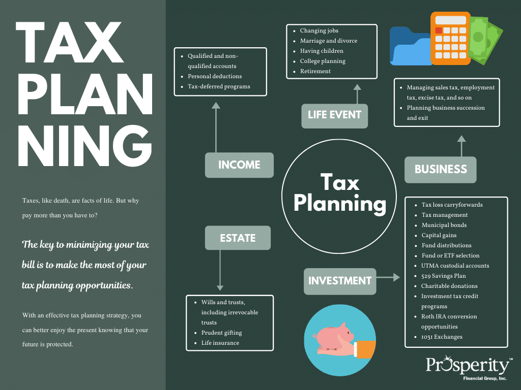 Prosperity Financial Group Tax Planning Process
